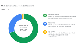 Screenshot information Google My Business visiteurs web